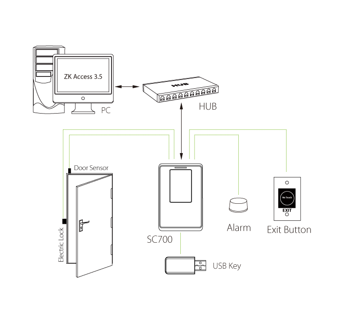 RFID SC700 Standalone Device – Time and Xcess